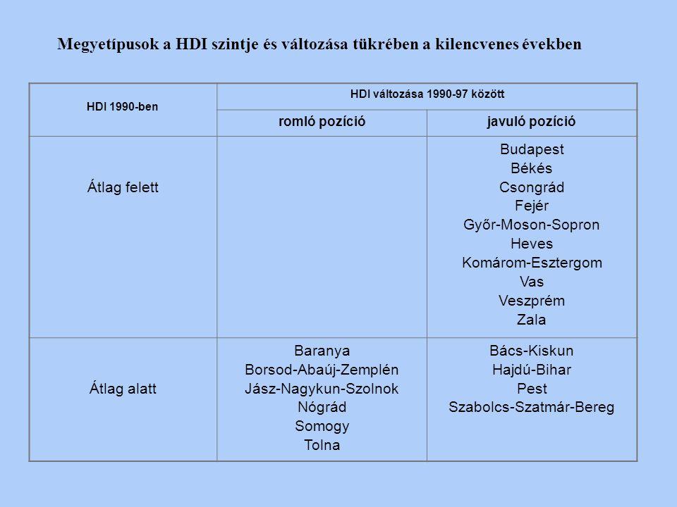 Régiók, megyékHDI (90)HDI (96/97)HDI (96/97-90) Észak-Magyarország0,3960,304-0,092 Borsod-Abaúj-Zemplén0,2610,169- 0,092 Heves0,5080,5240,016 Nógrád0,