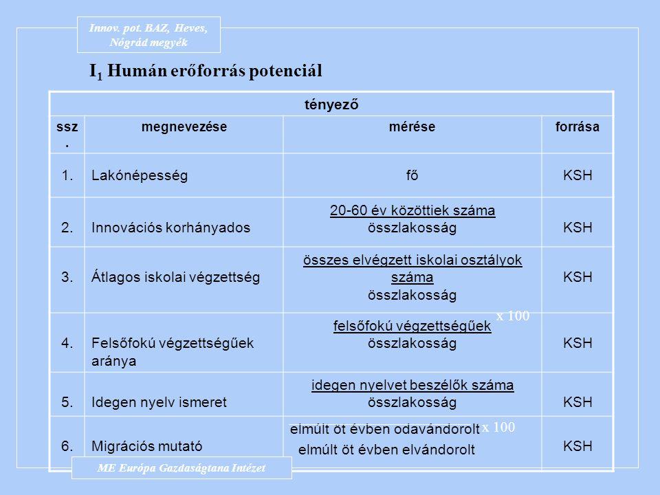 Innov. pot. BAZ-megye 2.21 Potenciál mutatók ME Európa Gazdaságtana Intézet Innov. pot. BAZ, Heves, Nógrád megyék