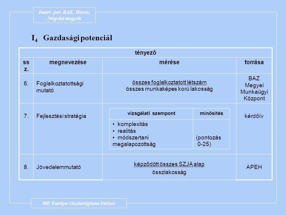 Innov. pot. BAZ-megye I 4 Gazdasági potenciál tényező ss z. megnevezéseméréseforrása 1.Vállalkozás sűrűség vállalkozások száma összlakosság KSH 2.Átla