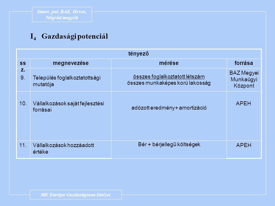 Innov. pot. BAZ-megye I 4 Gazdasági potenciál tényező ss z. megnevezéseméréseforrása 6.Foglalkoztatottsági mutató összes foglalkoztatott létszám össze