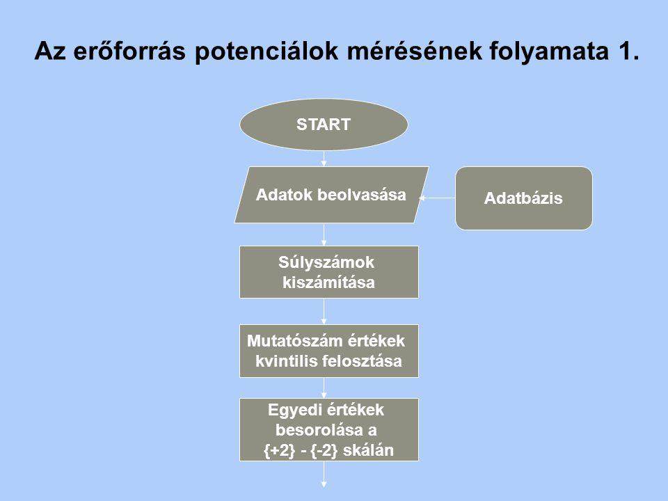Innov. pot. BAZ-megye 2. 3 Potenciál meghatározás módszere ADATGYŰJTÉS primerszekunder minta: rétegzett vállalkozások önkormányzat és intézmény költsé