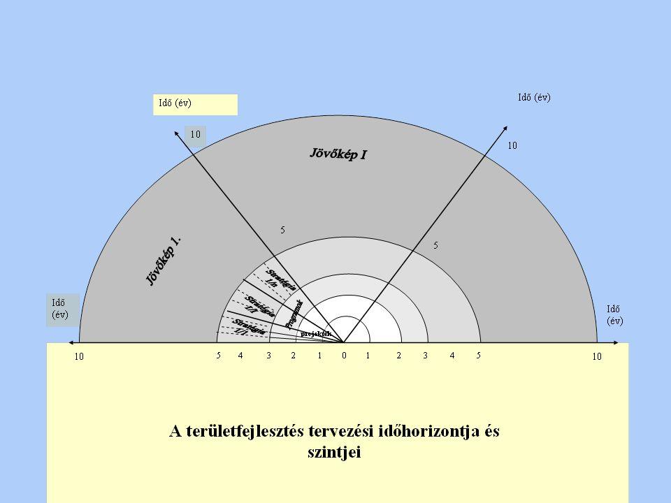 A területfejlesztés hazai szereplői és a tervezés kapcsolata