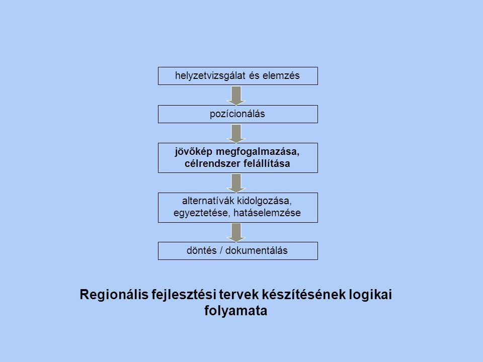 TEMATIKA 1.Előrejelzés célja, módszerei 2.Jövőkép megfogalmazásának módszerei 3.Jövőkép célrendszerré formálása