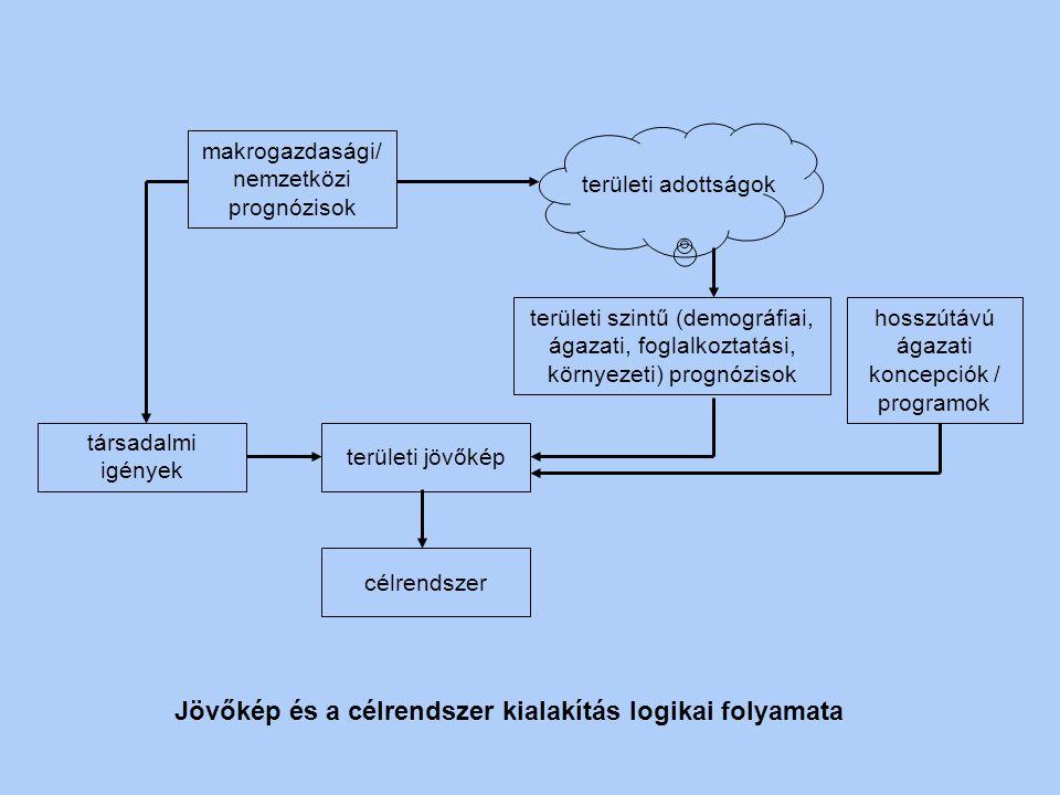 Regionális fejlesztési tervek készítésének logikai folyamata helyzetvizsgálat és elemzés pozícionálás jövőkép megfogalmazása, célrendszer felállítása