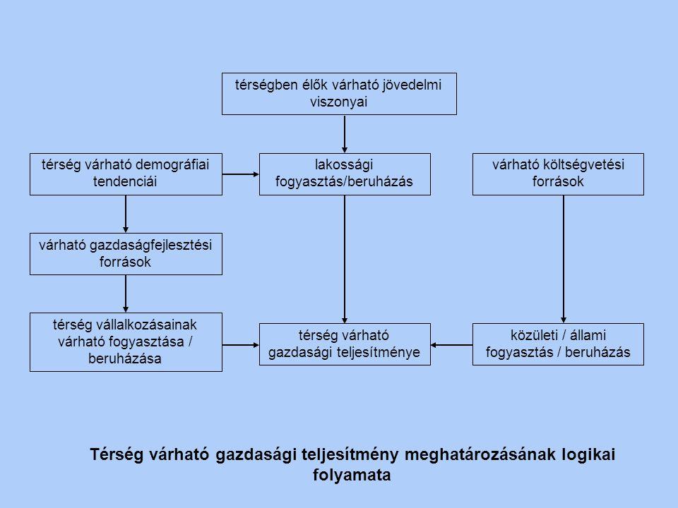 makrogazdasági/ nemzetközi prognózisok területi szintű (demográfiai, ágazati, foglalkoztatási, környezeti) prognózisok területi jövőkép célrendszer tá