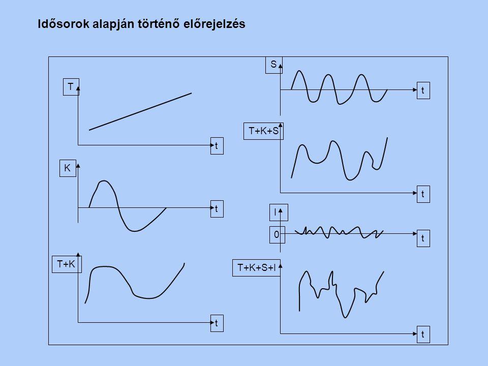 komp. régió trend komponens konjunktúra komponens szezonalitás komponens maradvány komponens ∑ 1t1t T 1t K 1t S 1t I 1t x 1t 2t2t T 2t K 2t S 2t I 2t