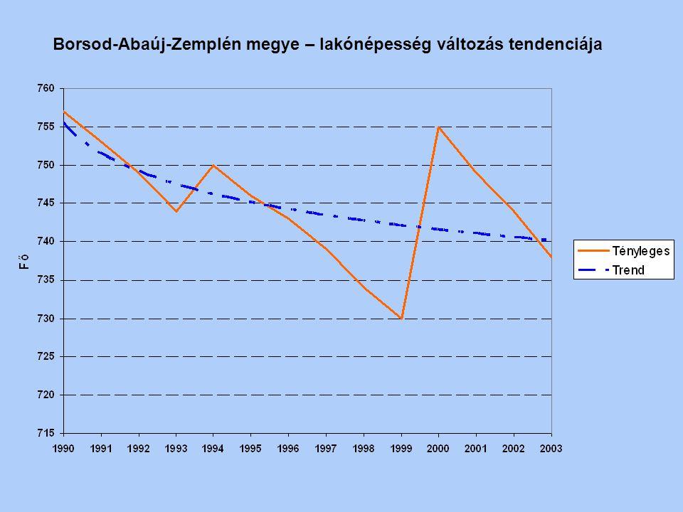 Borsod-Abaúj-Zemplén megye – lakónépesség változás tendenciája