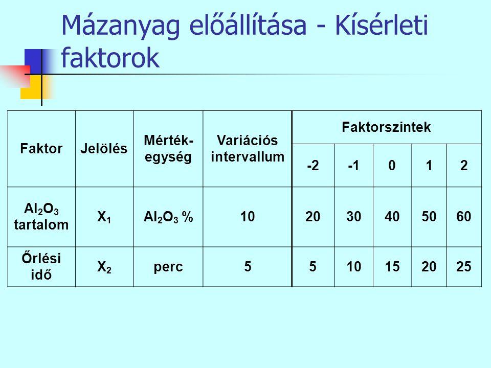 Mázanyag előállítása - Kísérleti faktorok FaktorJelölés Mérték- egység Variációs intervallum Faktorszintek -2012 Al 2 O 3 tartalom X1X1 Al 2 O 3 %1020