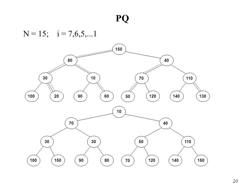 PQ N = 15; i = 7,6,5,...1 20 100 9060 3010 80 120 50 140130 70110 40 150 100 9080 30 70 120 70 140150 50110 40 10