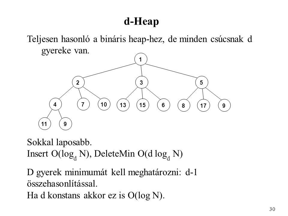 d-Heap Teljesen hasonló a bináris heap-hez, de minden csúcsnak d gyereke van.