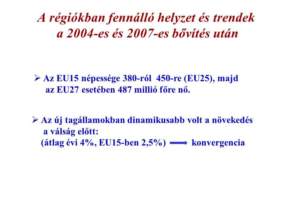 A régiókban fennálló helyzet és trendek a 2004-es és 2007-es bővítés után  Az EU15 népessége 380-ról 450-re (EU25), majd az EU27 esetében 487 millió