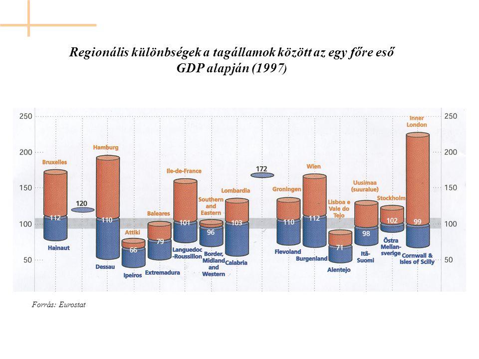 Regionális különbségek a tagállamok között az egy főre eső GDP alapján (1997 ) Forrás: Eurostat