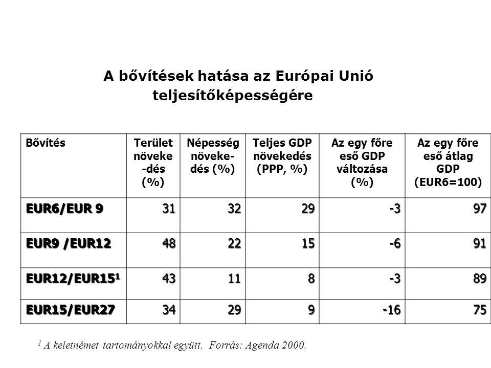 A bővítések hatása az Európai Unió teljesítőképességére BővítésTerület növeke -dés (%) Népesség növeke- dés (%) Teljes GDP növekedés (PPP, %) Az egy f