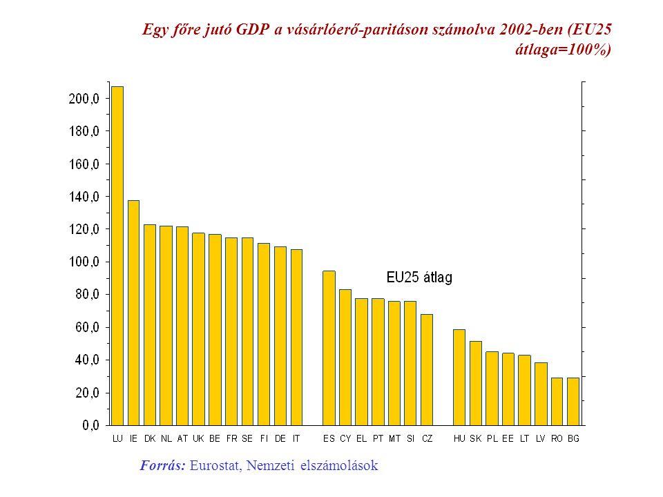 Egy főre jutó GDP a vásárlóerő-paritáson számolva 2002-ben (EU25 átlaga=100%) Forrás: Eurostat, Nemzeti elszámolások