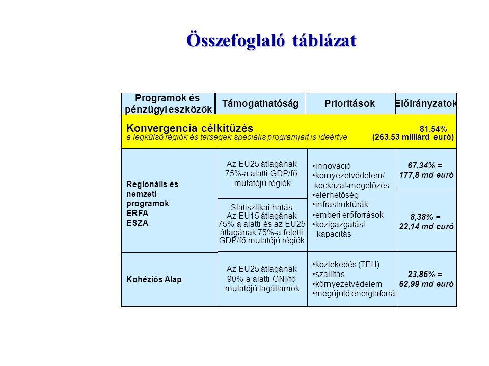 Konvergencia célkitűzés 81,54% a legkülső régiók és térségek speciális programjait is ideértve (263,53 milliárd euró) Programok és pénzügyi eszközök T