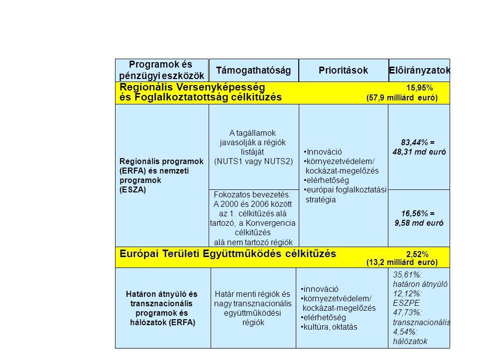 Európai Területi Együttműködés célkitűzés 2,52% (13,2 milliárd euró) Regionális Versenyképesség 15,95% és Foglalkoztatottság célkitűzés (57,9 milliárd