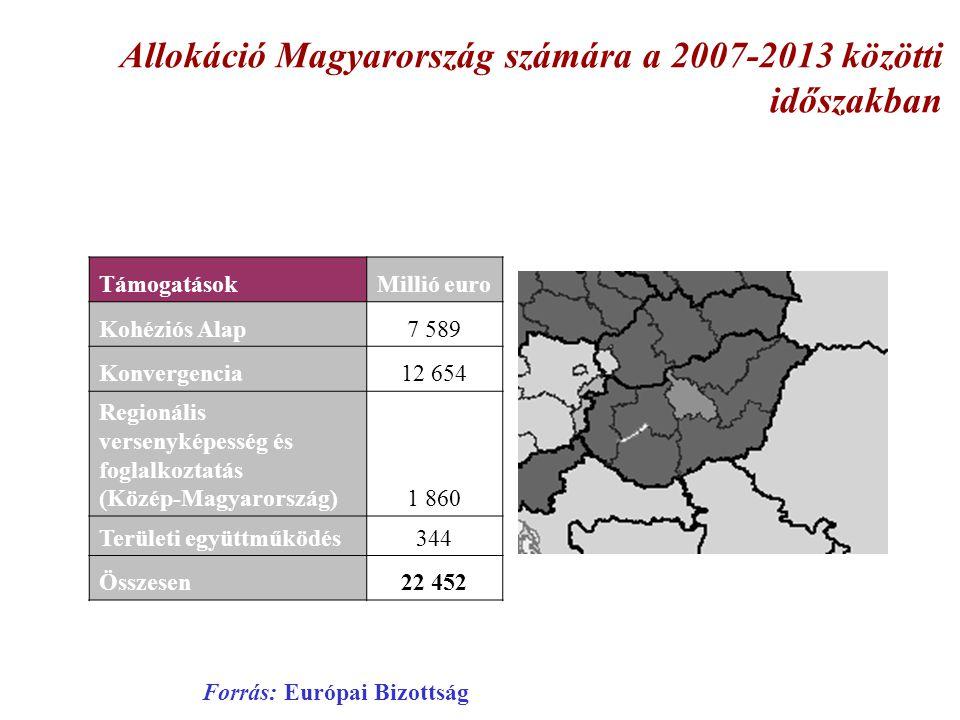 Allokáció Magyarország számára a 2007-2013 közötti időszakban TámogatásokMillió euro Kohéziós Alap7 589 Konvergencia12 654 Regionális versenyképesség