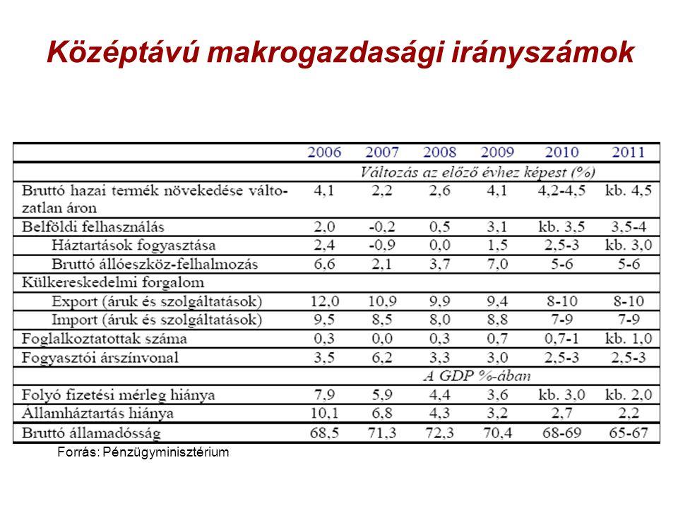 Középtávú makrogazdasági irányszámok Forrás: Pénzügyminisztérium