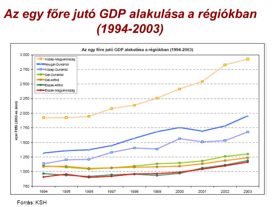 Az egy főre jutó GDP alakulása a régiókban (1994-2003) Forrás: KSH