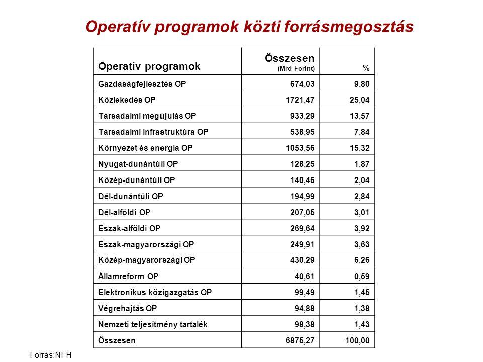 Operatív programok közti forrásmegosztás Operatív programok Összesen (Mrd Forint) % Gazdaságfejlesztés OP674,039,80 Közlekedés OP1721,4725,04 Társadal