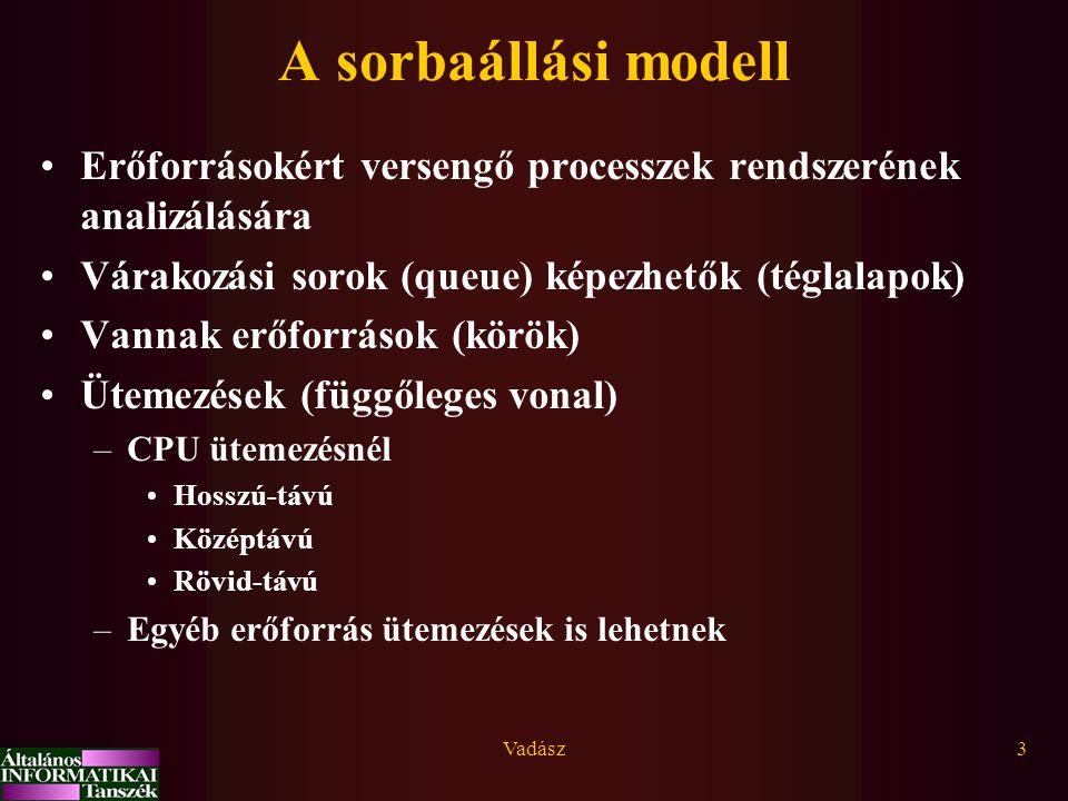 Vadász3 A sorbaállási modell Erőforrásokért versengő processzek rendszerének analizálására Várakozási sorok (queue) képezhetők (téglalapok) Vannak erőforrások (körök) Ütemezések (függőleges vonal) –CPU ütemezésnél Hosszú-távú Középtávú Rövid-távú –Egyéb erőforrás ütemezések is lehetnek