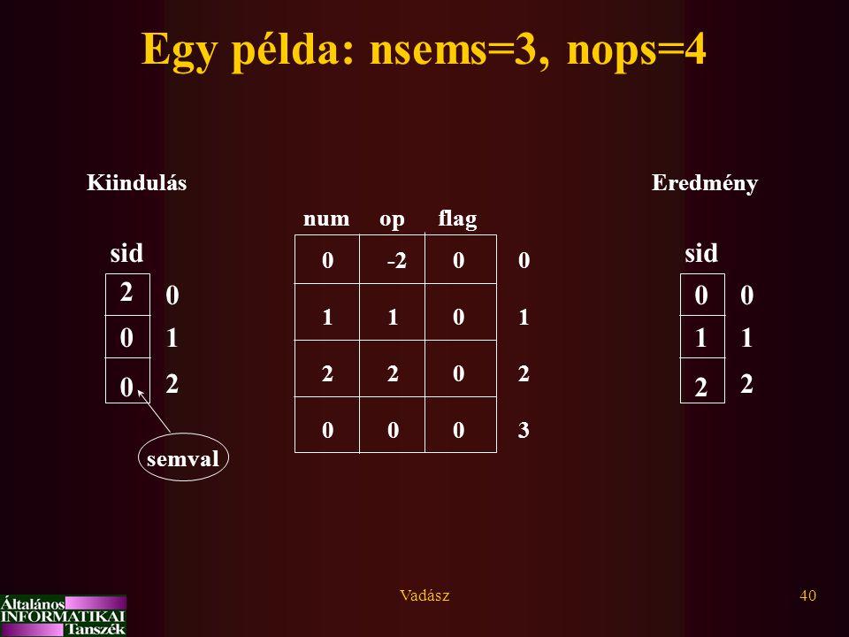 Vadász40 Egy példa: nsems=3, nops=4 numopflag 0 1 2 3 0 0 0 0 0 0 1 2 -2 1 2 0 sid 0 1 2 1 2 0 Eredmény sid 0 1 2 0 0 2 Kiindulás semval