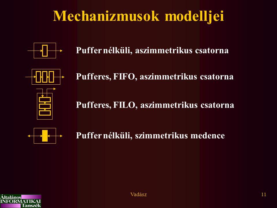 Vadász11 Mechanizmusok modelljei Puffer nélküli, aszimmetrikus csatorna Pufferes, FIFO, aszimmetrikus csatorna Pufferes, FILO, aszimmetrikus csatorna