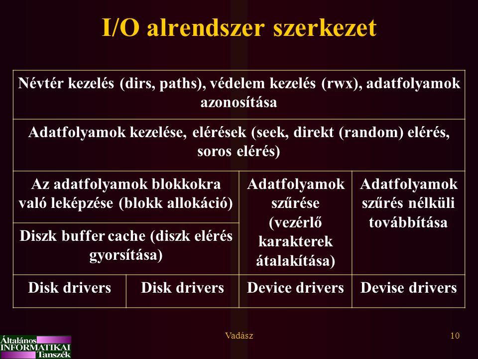 Vadász10 I/O alrendszer szerkezet Névtér kezelés (dirs, paths), védelem kezelés (rwx), adatfolyamok azonosítása Adatfolyamok kezelése, elérések (seek,