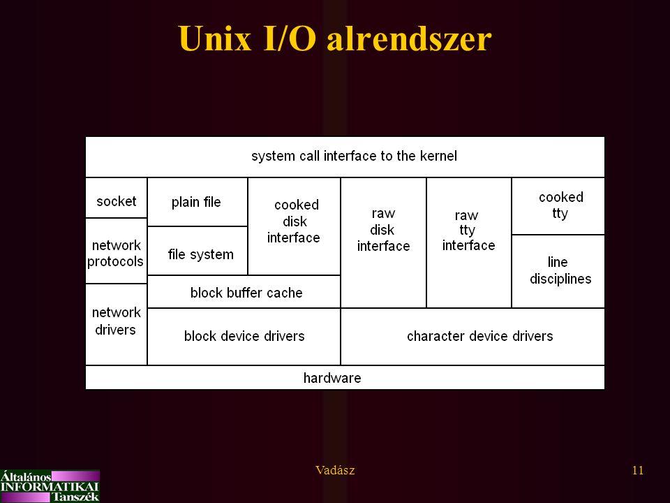 Vadász11 Unix I/O alrendszer