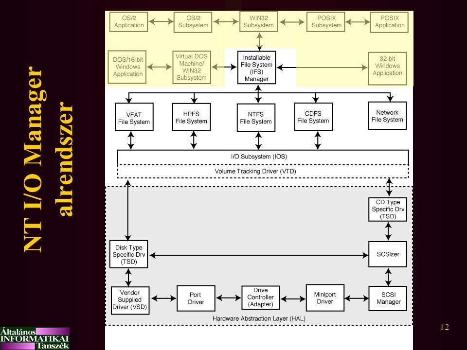 Vadász12 NT I/O Manager alrendszer