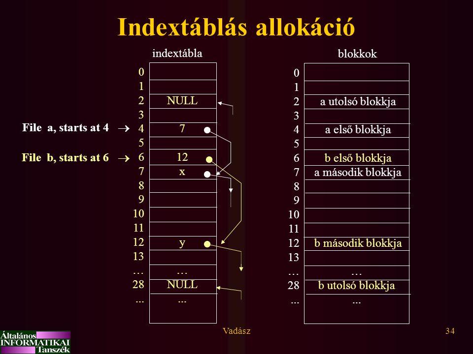 Vadász34 Indextáblás allokáció 0 1 2 3 4 5 6 7 8 9 10 11 12 13 … 28... NULL 7 12 x y … NULL... File a, starts at 4  File b, starts at 6  0 1 2 3 4 5