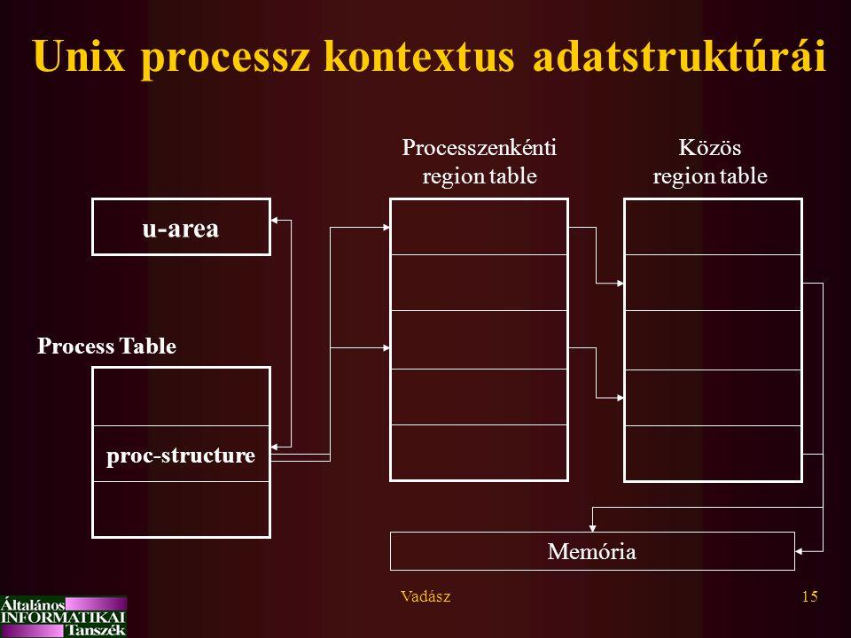Vadász15 u-area proc-structure Process Table Processzenkénti region table Közös region table Memória Unix processz kontextus adatstruktúrái