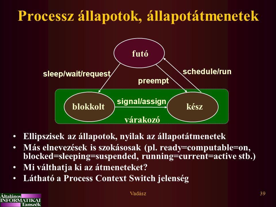 Vadász39 Processz állapotok, állapotátmenetek blokkolt futó kész signal/assign sleep/wait/request preempt schedule/run várakozó Ellipszisek az állapot