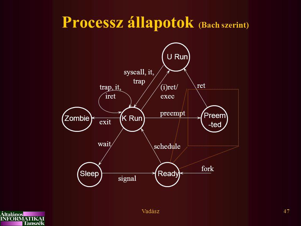 Vadász47 Processz állapotok (Bach szerint) U Run K Run ReadySleep Preem -ted Zombie fork ret exit wait signal schedule preempt (i)ret/ exec syscall, i