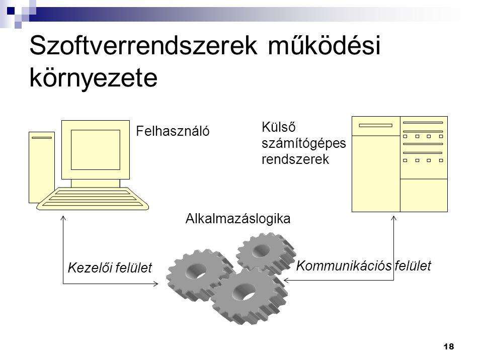 18 Szoftverrendszerek működési környezete Felhasználó Kezelői felület Alkalmazáslogika Külső számítógépes rendszerek Kommunikációs felület
