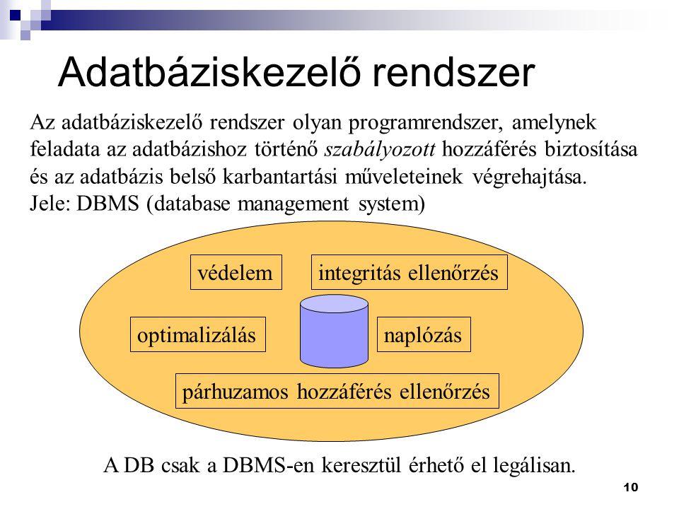 10 Adatbáziskezelő rendszer Az adatbáziskezelő rendszer olyan programrendszer, amelynek feladata az adatbázishoz történő szabályozott hozzáférés bizto