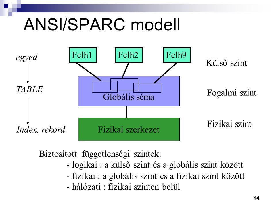 14 ANSI/SPARC modell Felh1Felh2Felh9 Külső szint Fogalmi szint Fizikai szint Biztosított függetlenségi szintek: - logikai : a külső szint és a globáli