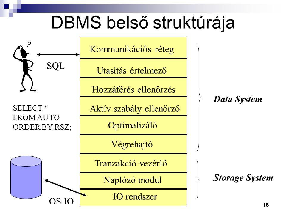 18 DBMS belső struktúrája OS IO SQL Kommunikációs réteg Utasítás értelmező Hozzáférés ellenőrzés Aktív szabály ellenőrző Optimalizáló Végrehajtó Tranz