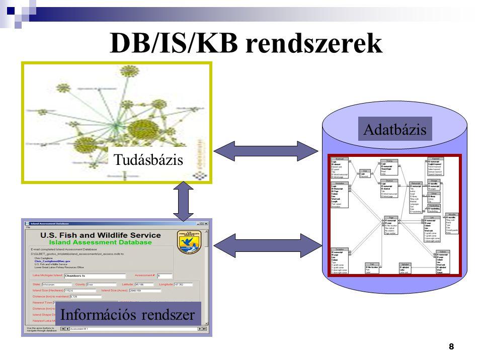 8 Adatbázis Információs rendszer Tudásbázis DB/IS/KB rendszerek