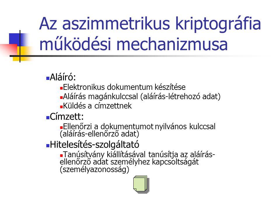Az aszimmetrikus kriptográfia működési mechanizmusa Aláíró: Elektronikus dokumentum készítése Aláírás magánkulccsal (aláírás-létrehozó adat) Küldés a