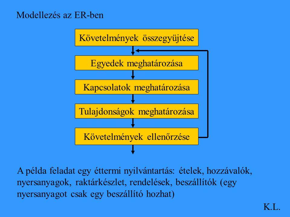 Modellezés az ER-ben K.L. Követelmények összegyüjtése Egyedek meghatározása Kapcsolatok meghatározása Tulajdonságok meghatározása Követelmények ellenő