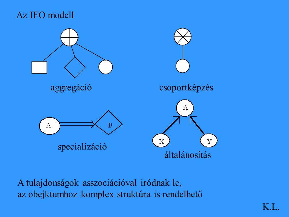 Az IFO modell K.L. aggregációcsoportképzés specializáció általánosítás A tulajdonságok asszociációval iródnak le, az obejktumhoz komplex struktúra is