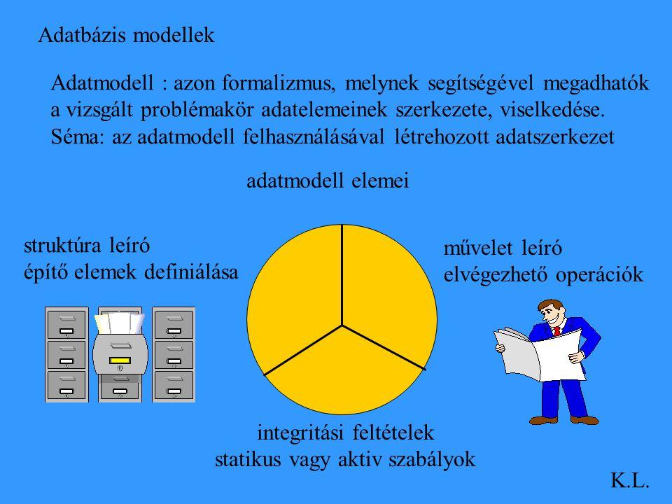 Adatbázis modellek K.L. Adatmodell : azon formalizmus, melynek segítségével megadhatók a vizsgált problémakör adatelemeinek szerkezete, viselkedése. S
