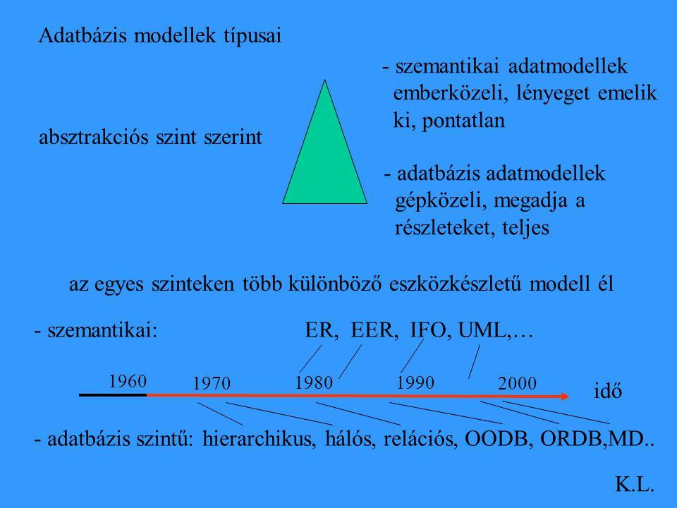 Adatbázis modellek típusai K.L. absztrakciós szint szerint - szemantikai adatmodellek emberközeli, lényeget emelik ki, pontatlan - adatbázis adatmodel