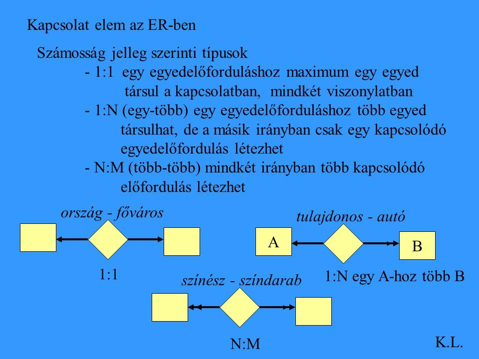 Kapcsolat elem az ER-ben K.L. Számosság jelleg szerinti típusok - 1:1 egy egyedelőforduláshoz maximum egy egyed társul a kapcsolatban, mindkét viszony