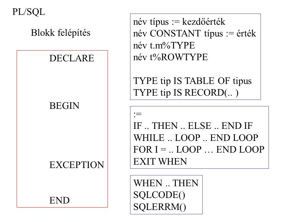 DECLARE I NUMBER; BEGIN FOR J IN 1..5 LOOP :R := J; END LOOP; EXCEPTION WHEN OTHERS THEN :R := -1; END;.