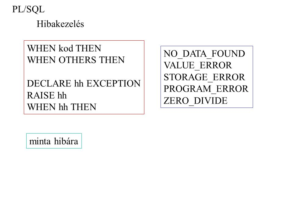 PL/SQL Hibakezelés WHEN kod THEN WHEN OTHERS THEN DECLARE hh EXCEPTION RAISE hh WHEN hh THEN NO_DATA_FOUND VALUE_ERROR STORAGE_ERROR PROGRAM_ERROR ZER