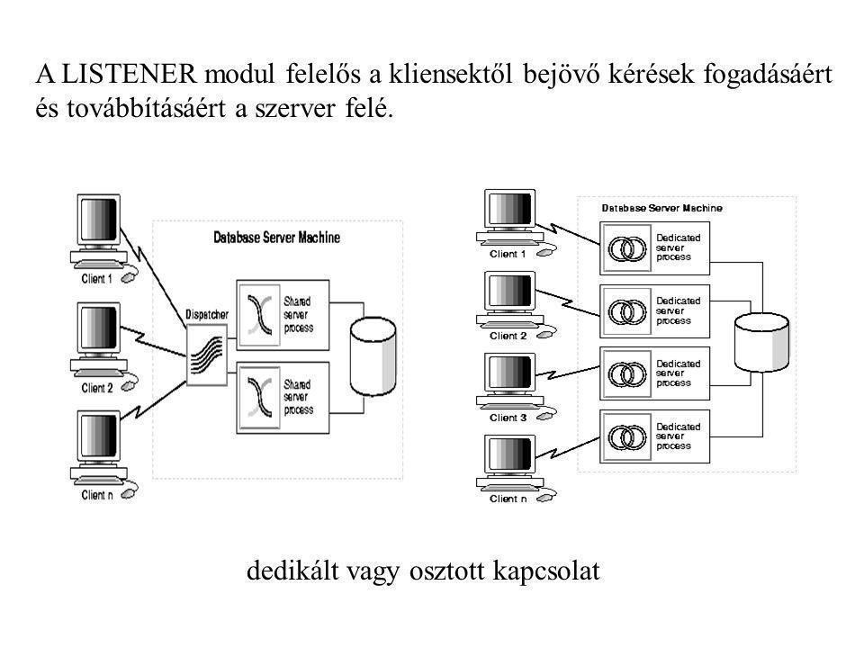 A LISTENER modul felelős a kliensektől bejövő kérések fogadásáért és továbbításáért a szerver felé. dedikált vagy osztott kapcsolat