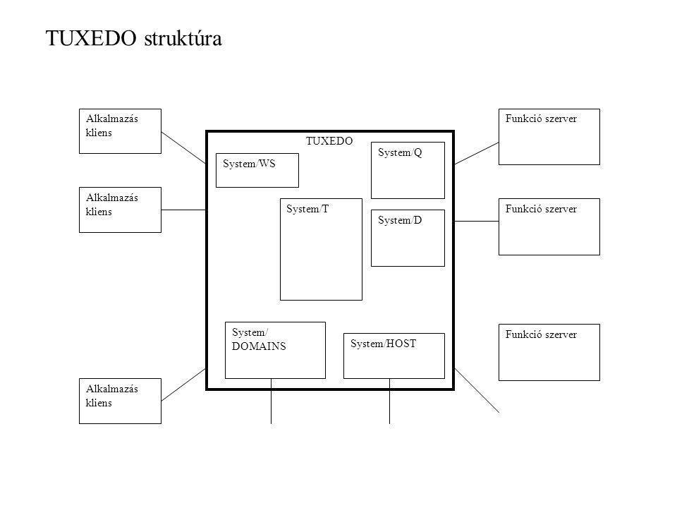 TUXEDO Alkalmazás kliens Funkció szerver System/T System/D System/Q System/HOST System/WS System/ DOMAINS TUXEDO struktúra