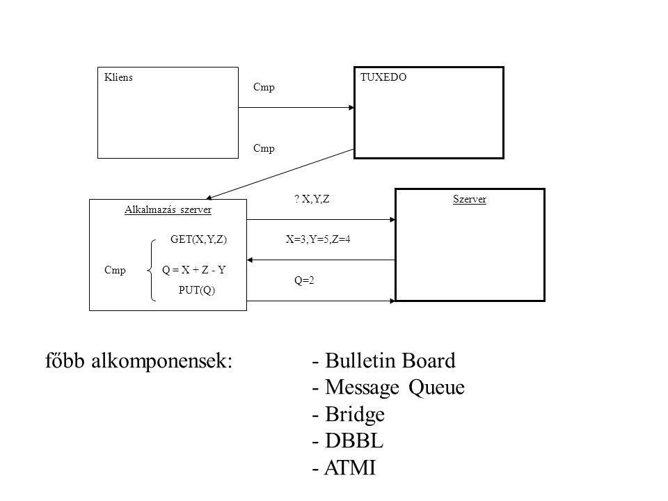 Alkalmazás szerver Szerver ? X,Y,Z X=3,Y=5,Z=4 Q = X + Z - Y GET(X,Y,Z) Q=2 PUT(Q) Cmp Kliens TUXEDO Cmp főbb alkomponensek:- Bulletin Board - Message